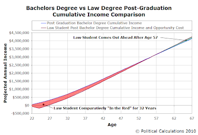 Bachelors Degree vs Law Degree Post-Graduation Cumulative Income Comparison