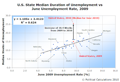 U.S. State Median Duration of Unemployment vs June Unemployment Rate, 2009