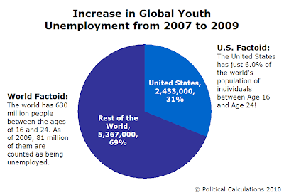 Increase in Global Youth Unemployment from 2007 to 2009