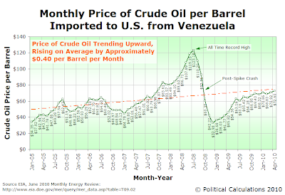 Monthly Price of Crude Oil per Barrel Imported to U.S. from Venezuela, January 2005 through April 2010