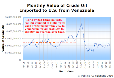 Monthly Value of Crude Oil Imported to U.S. from Venezuela, January 2005 through April 2010