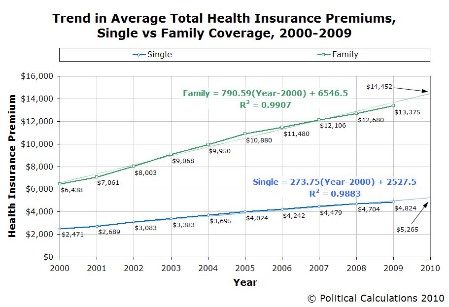 Cheapest obamacare plan 20 000 per family per irs estimate for Household bargaining and the design of couples income taxation