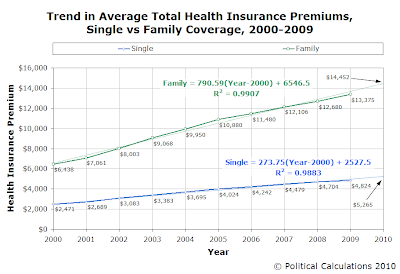 Trends in Average Total Health Insurance Premiums, Single vs Family Coverage, 2000-2009