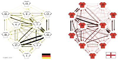 2010 FIFA World Cup England-Germany Match, Network Passing