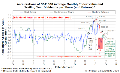 Accelerations of S&P 500 Average Monthly Index Value and Trailing Year Dividends per Share (and Futures) as of 27 September 2010