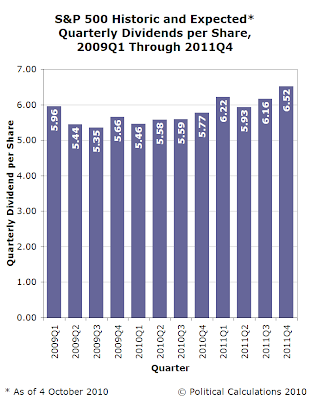 S&P 500 Historic and Expected* Quarterly Dividends per Share, 2009Q1 Through 2011Q4, as of 4 October 2010