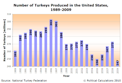 Number of Turkeys Produced in the United States, 1989-2009