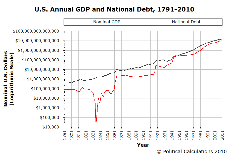 U.S. Annual GDP and National Debt 1791-2010, Logarithmic Scale