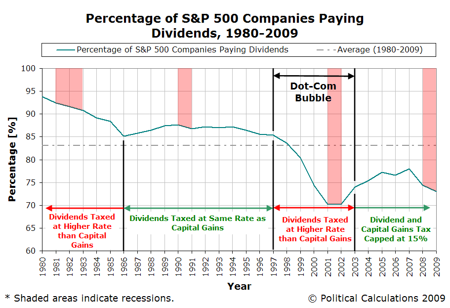 S&P 500 Percentage of Companies Paying Dividends, 1980 through February 2009