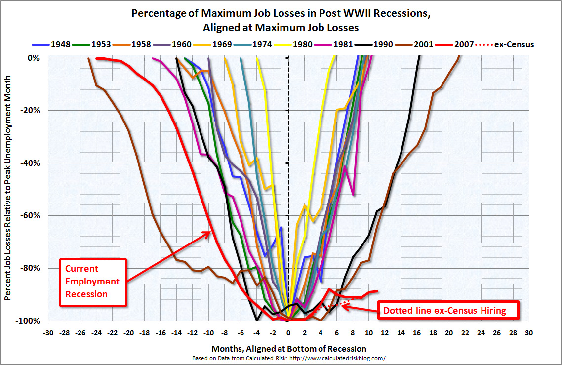 Percentage of Maximum Job Losses in Post WWII Recessions, Aligned at Maximum Job Losses, through November 2010