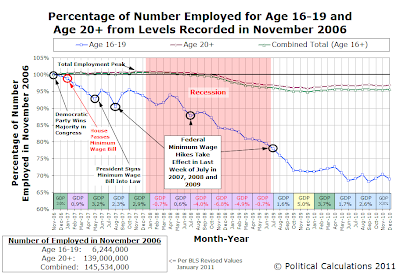 Percentage of Number Employed for Age 16-19 and Age 20+ from Levels Recorded in November 2006, as of January 2011