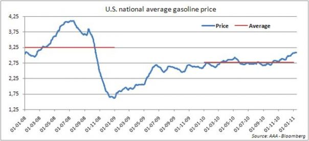 Hanson: U.S. National Average Gasoline Prices, January 2008 to January 2010