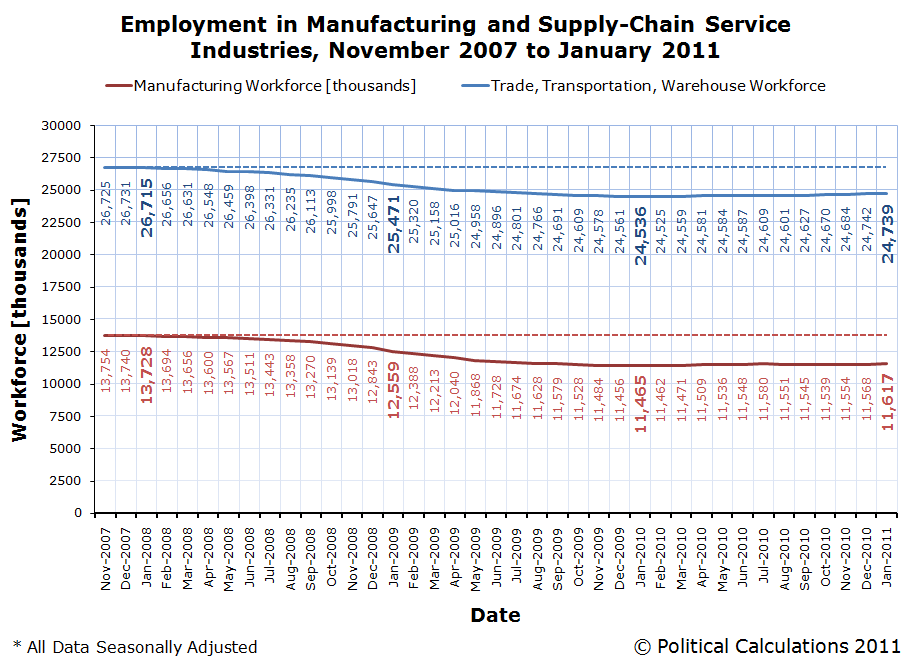Employment in Manufacturing and Supply-Chain Service Industries, November 2007 to January 2011
