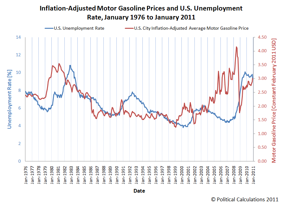 Inflation-Adjusted Motor Gasoline Prices and U.S. Unemployment Rate, January 1976 to January 2011