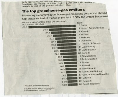 Graph illustrating the amount of CO2 emitted by the top polluting countries in the world.