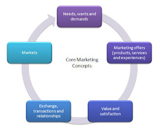 Concept of Needs, Wants, Demand in Marketing