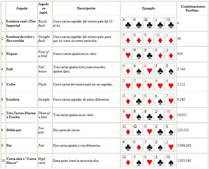 La reglas de poker play free slots no downloads