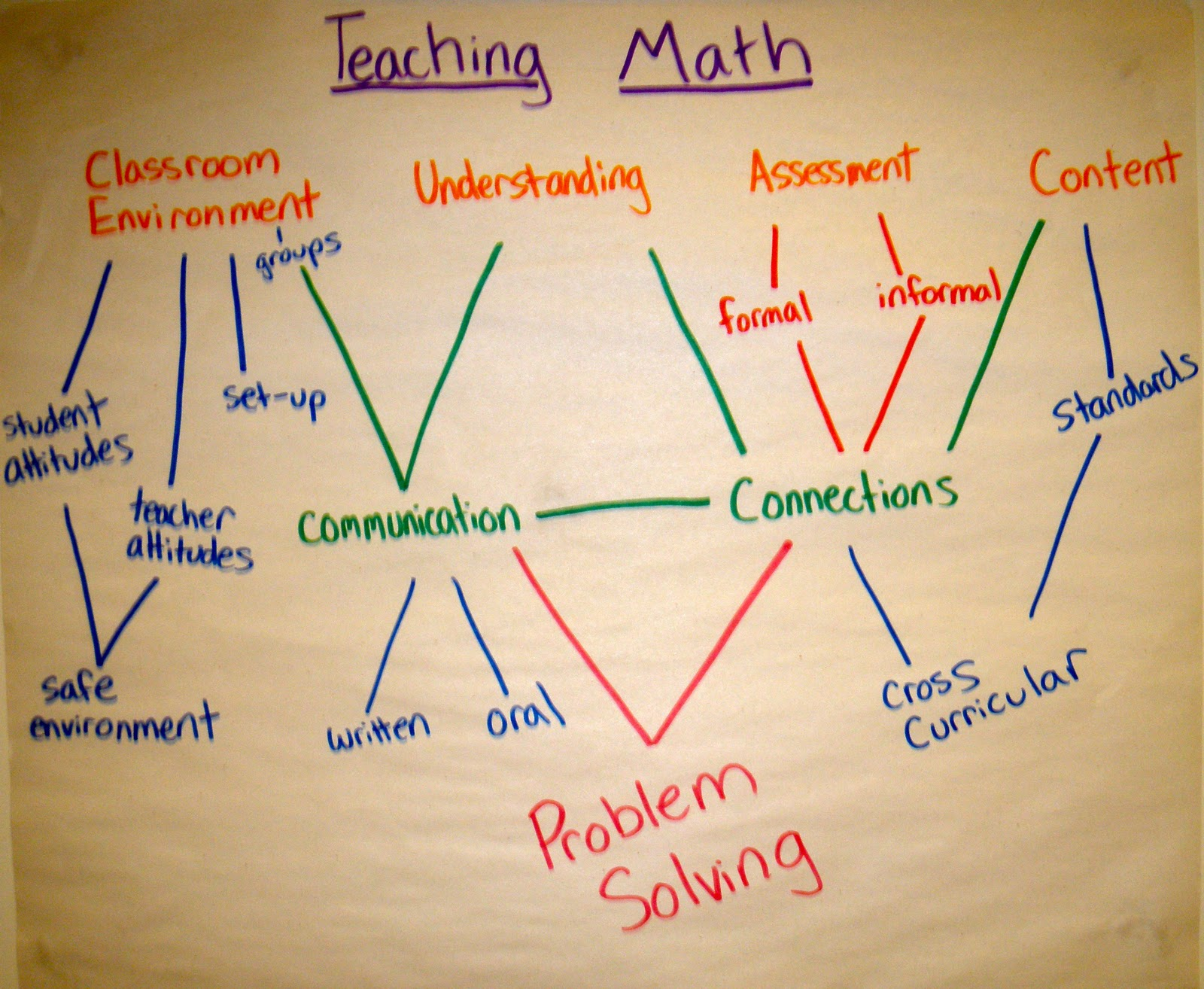 important aspects of teaching mathematics essay We need to get away from the idea that math education is only a matter of selecting the right textbook and finding good teachers (though of course those remain very important.