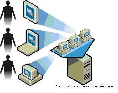 Virtualizando el servidor con software libre