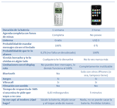 Nokia 1100 y un iPhone