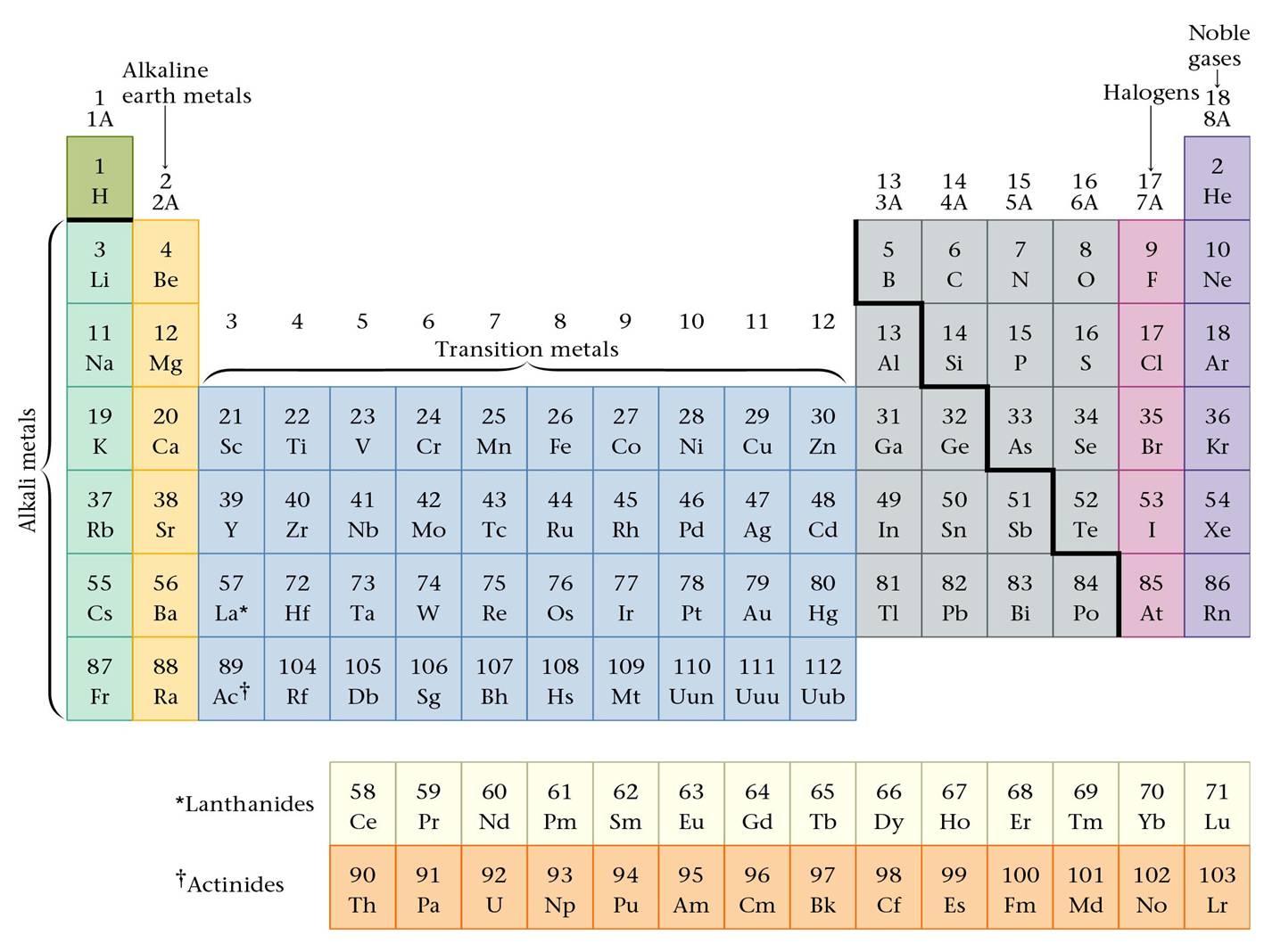Astronomia l 39 universo e l 39 origine della vita - Tavola periodica degli elementi chimica zanichelli ...