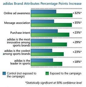 Adidas interactive online campagin result