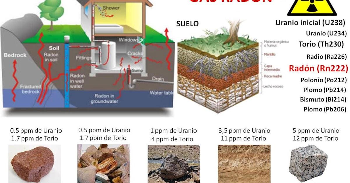 Biohabitabilidad geobiolog a radiestesia noticias for Medicion de gas radon