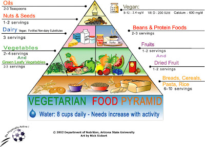 piramida-vegetarian.jpg