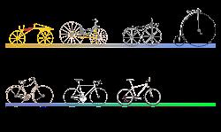 Evolucion de la Bicicleta