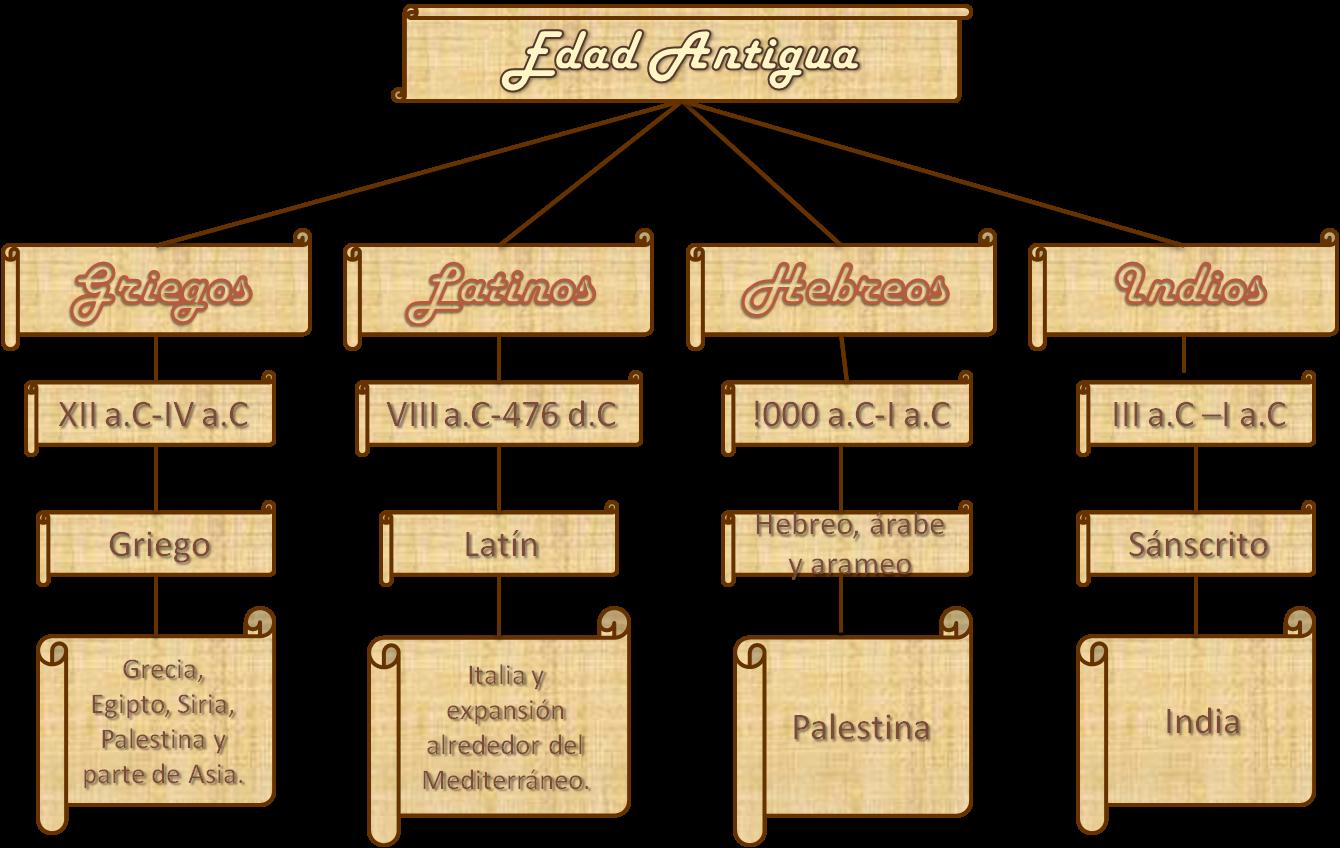 caracteristicas de la edad antigua: