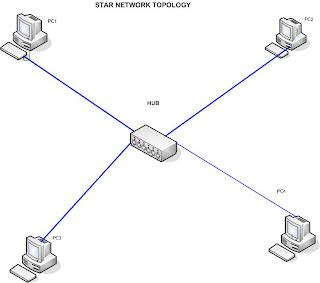 NSX Visio Diagramming Tool