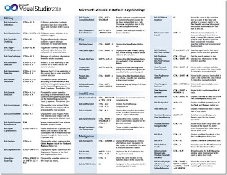 C# shortcuts para Visual Studio 2010