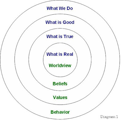 my values and beliefs