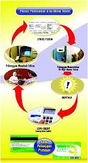 Sistem Kartu prabayar PLN