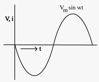 http://1.bp.blogspot.com/_63CUQF7fagc/S9MKUpV5MCI/AAAAAAAAAIQ/qPxiW5BpYds/s1600/AC-sine-wave-with-equation.jpg