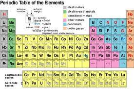 ... uraikan. Unsur di bagi menjadi 2, yaitu unsur logam dan non logam
