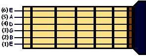 cuerdas de la guitarra