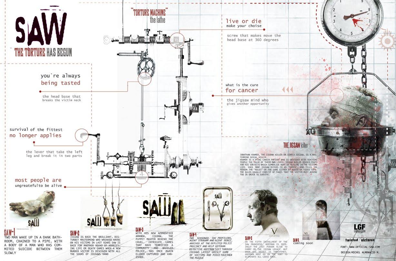 Infografía Saw
