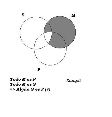Filosofa y ciudadana diagramas de venn y existencia como hemos visto los diagramas de venn distiguen radicalmente las proposiciones universales de las particulares no slo por razn de su cantidad ccuart Choice Image