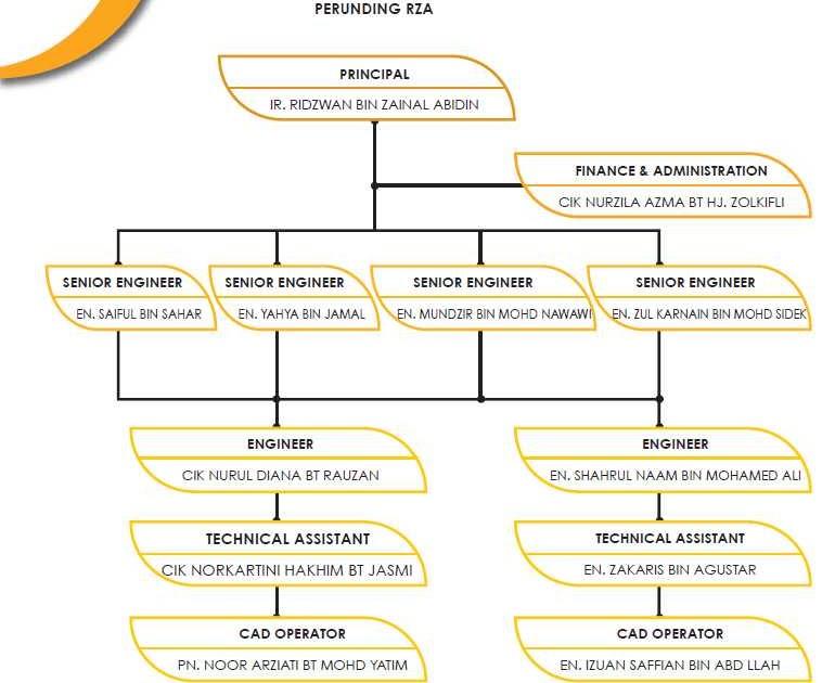 Perunding Rza Corporate Website Organization Chart