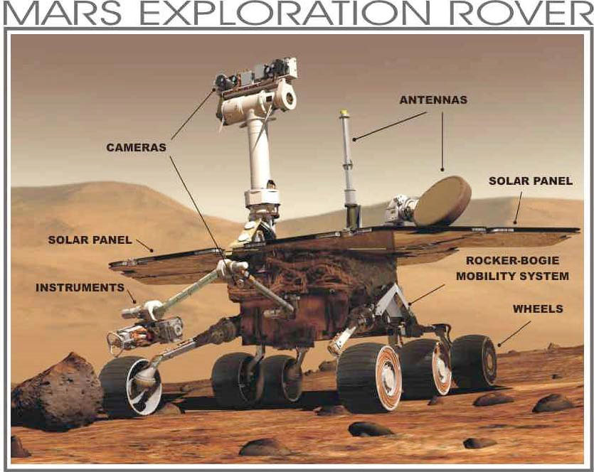spirit rover diagram - photo #25