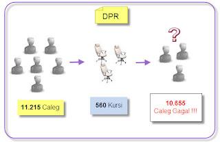 Ilustrasi Antara Caleg, Jumlah kursi dan Caleg gagal untuk caleg DPR
