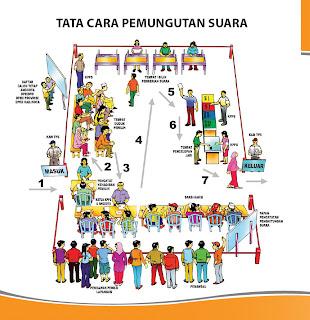 Gambar Tata Cara Pemungutan Suara Pemilu 2009
