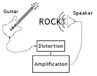 Diagram for hard rocking