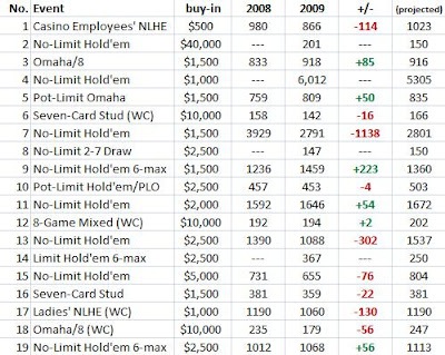 Comparing WSOP entrants, 2008 and 2009