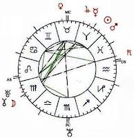 SIGNIFICATO DEI PIANETI IN ASTROLOGIA