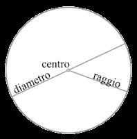 FORMULE INVERSE DELLA CIRCONFERENZA