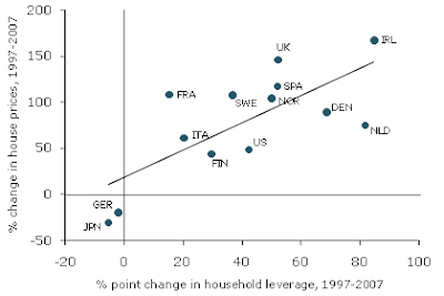 houseup Household leverage and house prices