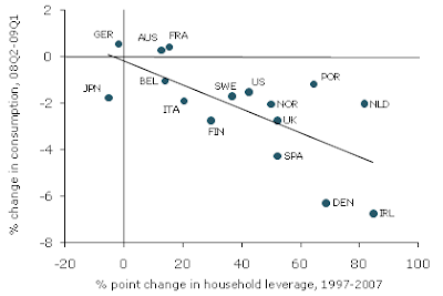 housedown Household leverage and house prices