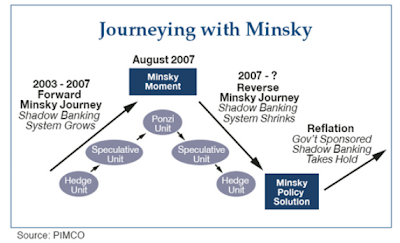 08 12 29c minsky Minsky Moment in a nutshell